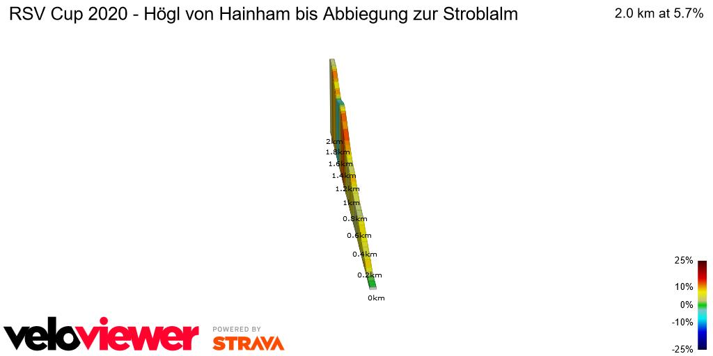 2D Elevation profile image for RSV Cup 2020 - Högl von Hainham bis Abbiegung zur Stroblalm
