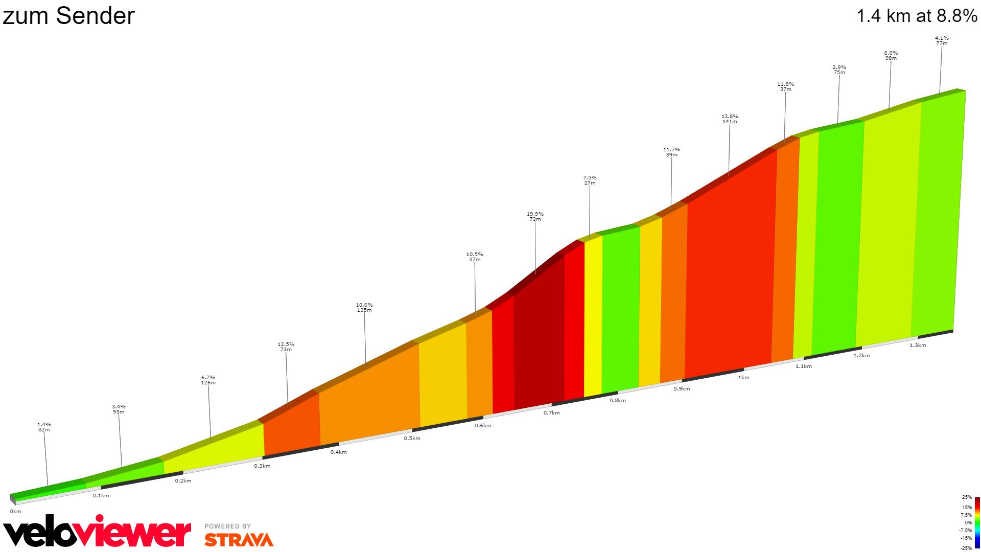2D Elevation profile image for zum Sender