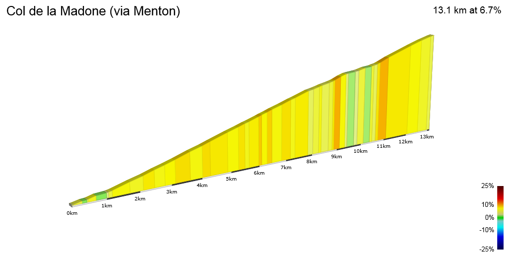 2D Elevation profile image for Col de la Madone (via Menton)