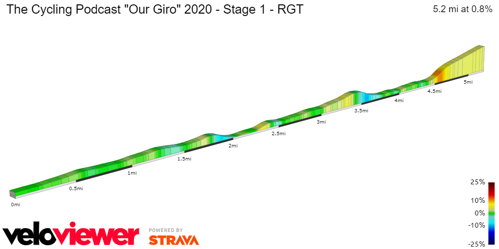2D Elevation profile image for The Cycling Podcast Our Giro 2020 - Stage 1 - RGT