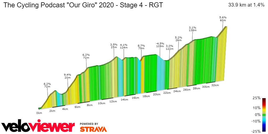 2D Elevation profile image for The Cycling Podcast Our Giro 2020 - Stage 4 - RGT