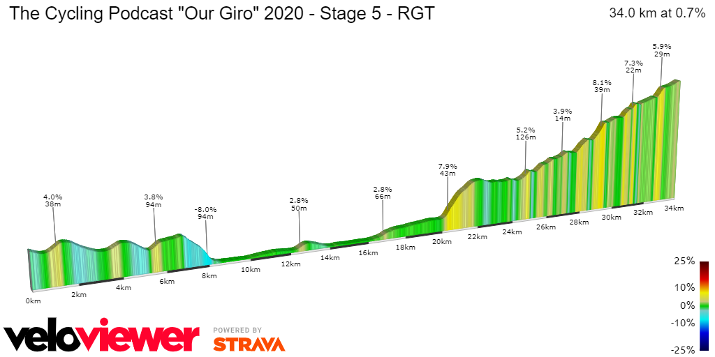 2D Elevation profile image for The Cycling Podcast Our Giro 2020 - Stage 5 - RGT