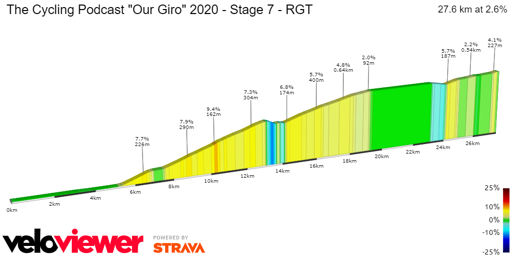 2D Elevation profile image for The Cycling Podcast Our Giro 2020 - Stage 7 - RGT