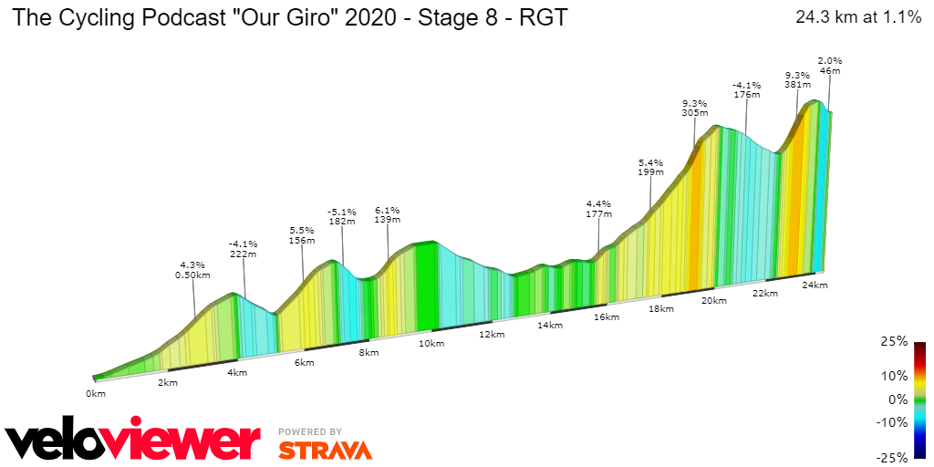 2D Elevation profile image for The Cycling Podcast Our Giro 2020 - Stage 8 - RGT