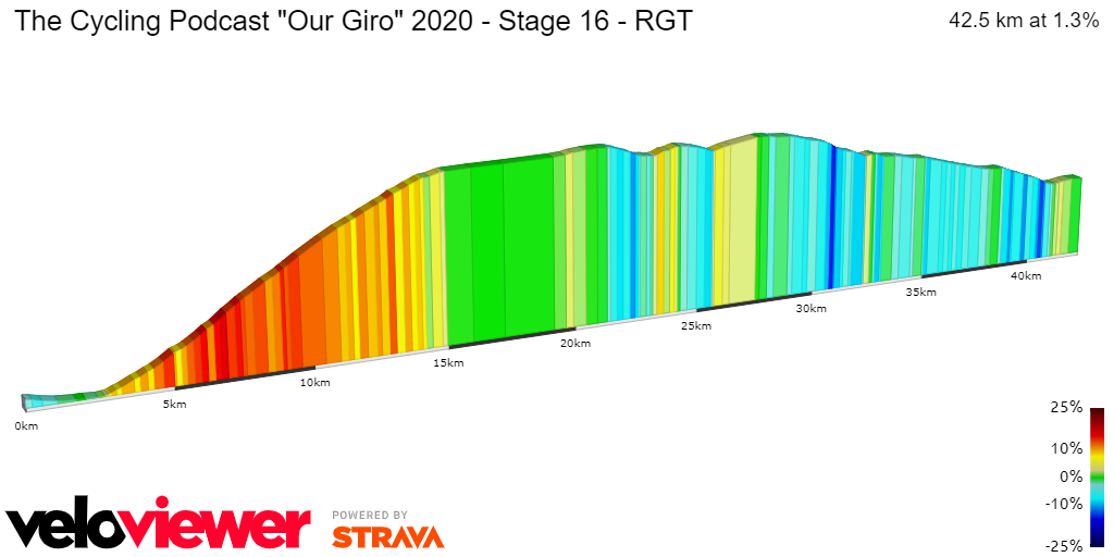 2D Elevation profile image for The Cycling Podcast Our Giro 2020 - Stage 16 - RGT