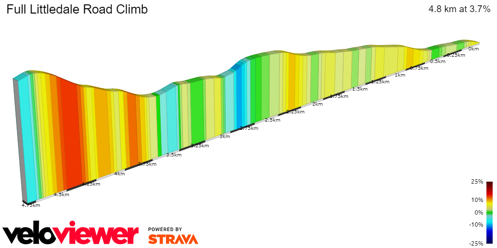 2D Elevation profile image for Full Littledale Road Climb