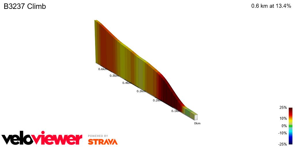 2D Elevation profile image for B3237 Climb