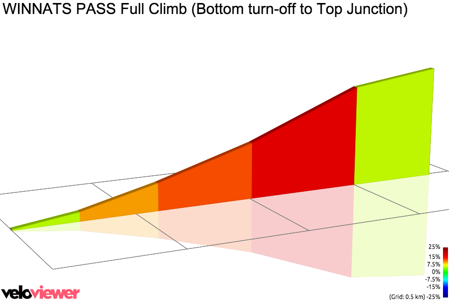 2D Elevation profile image for WINNATS PASS Full Climb (Bottom turn-off to Top Junction)