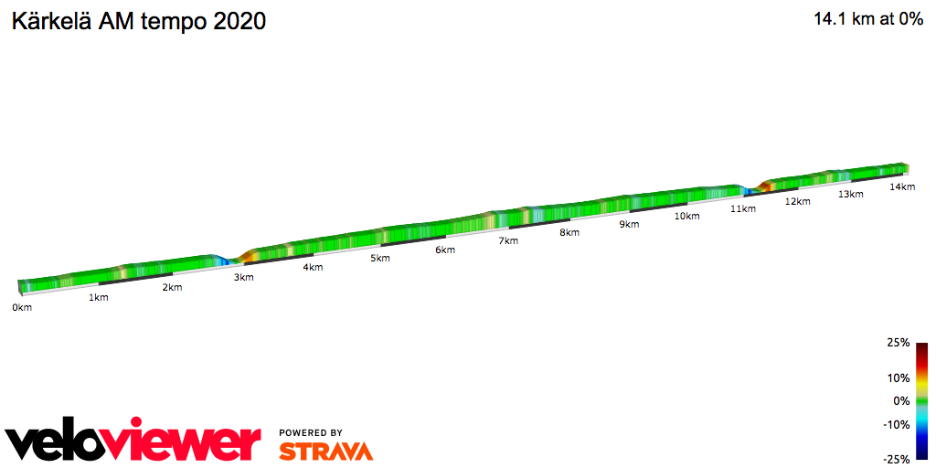 2D Elevation profile image for Kärkelä AM tempo 2020