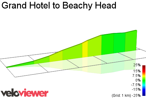 2D Elevation profile image for Grand Hotel to Beachy Head