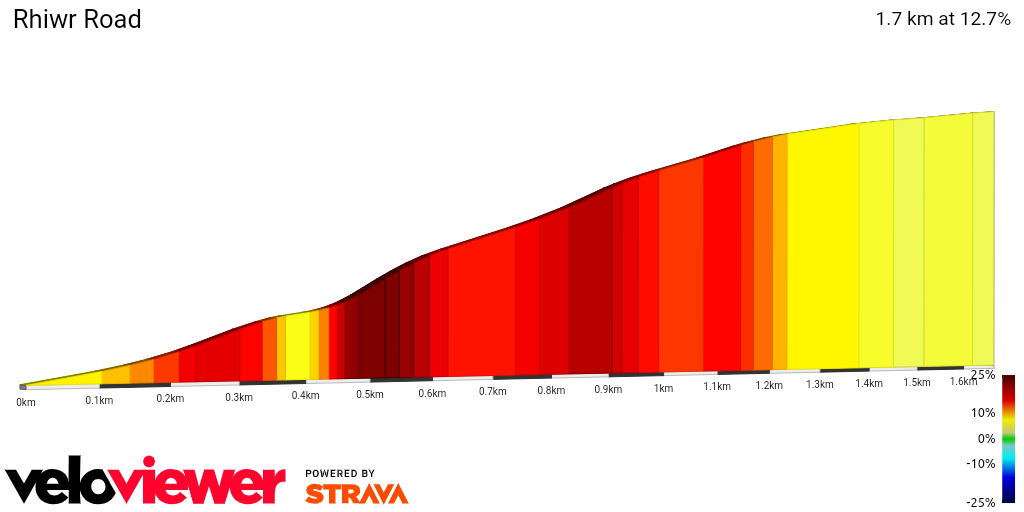 2D Elevation profile image for Rhiwr Road  - 100 Greatest Climbs route