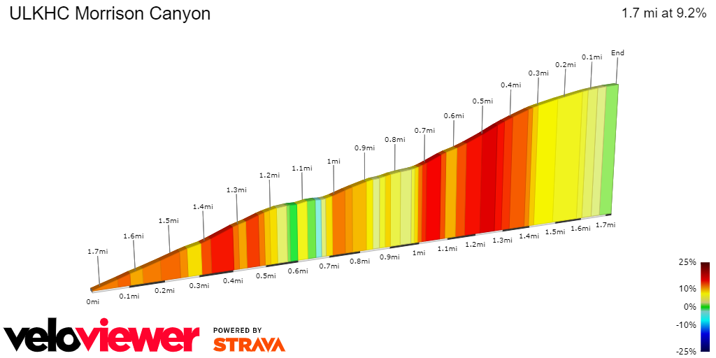 2D Elevation profile image for ULKHC Morrison Canyon
