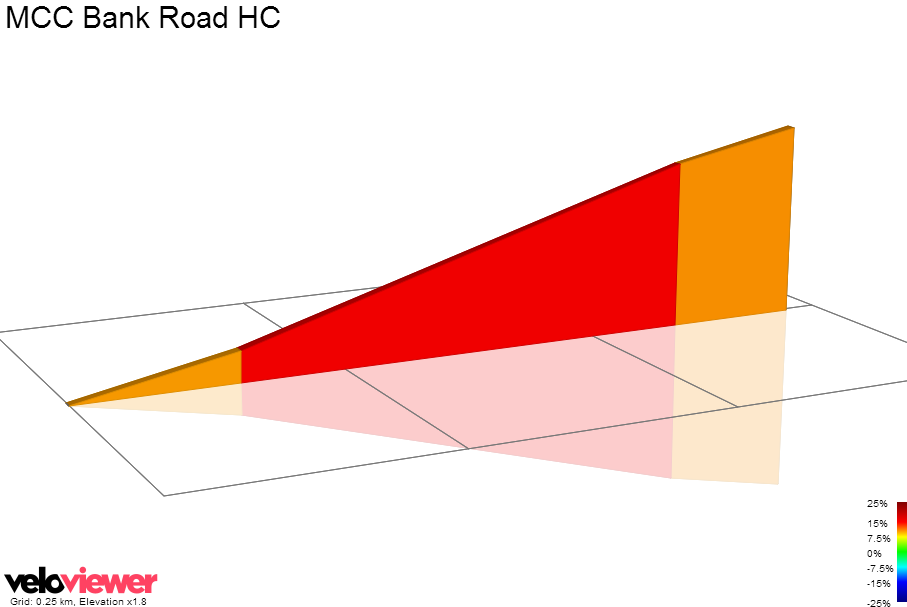 2D Elevation profile image for MCC Bank Road HC