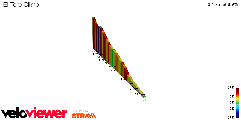 2D Elevation profile image for El Toro Climb