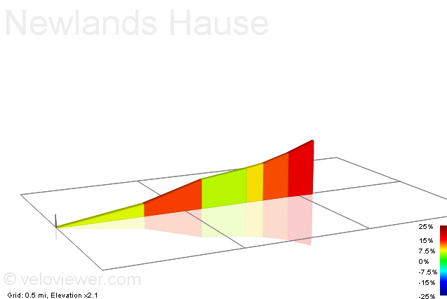 2D Elevation profile image for Newlands Hause