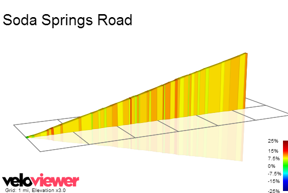 2D Elevation profile image for Soda Springs Road