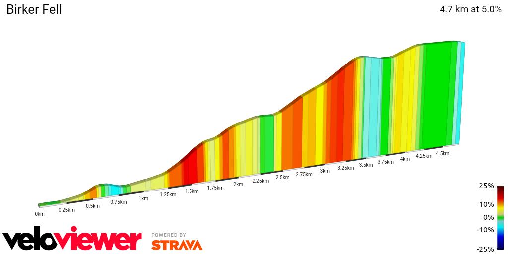 2D Elevation profile image for Birker Fell