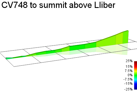 2D Elevation profile image for CV748 to summit above Lliber