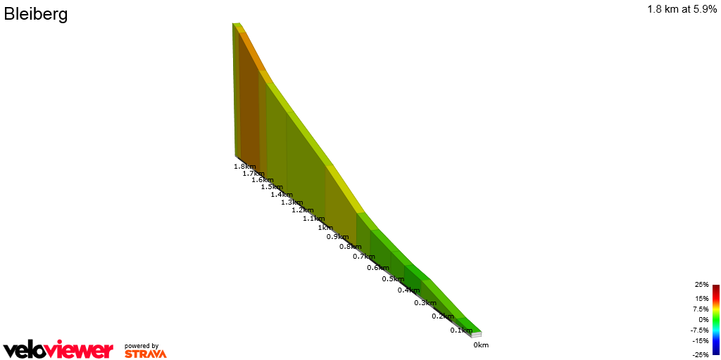 2D Elevation profile image for Bleiberg