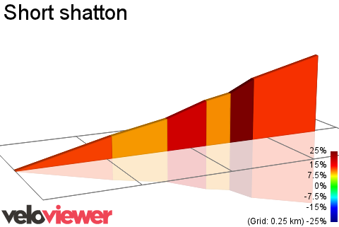 2D Elevation profile image for Short shatton