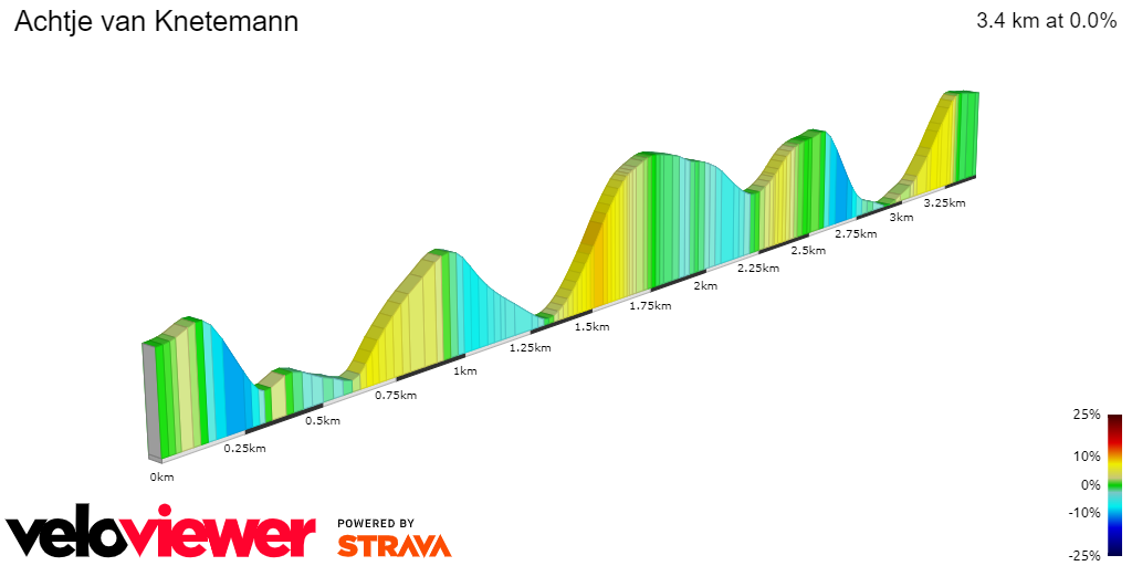 2D Elevation profile image for Achtje van Knetemann