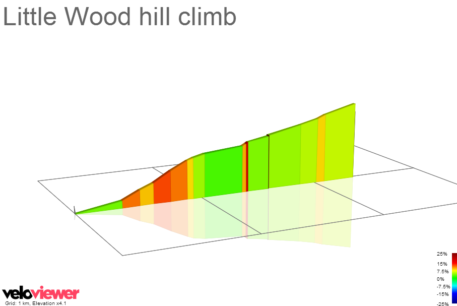 2D Elevation profile image for Little Wood hill climb