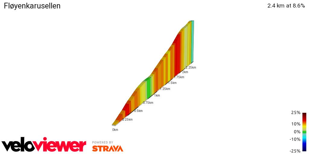 2D Elevation profile image for Fløyenkarusellen