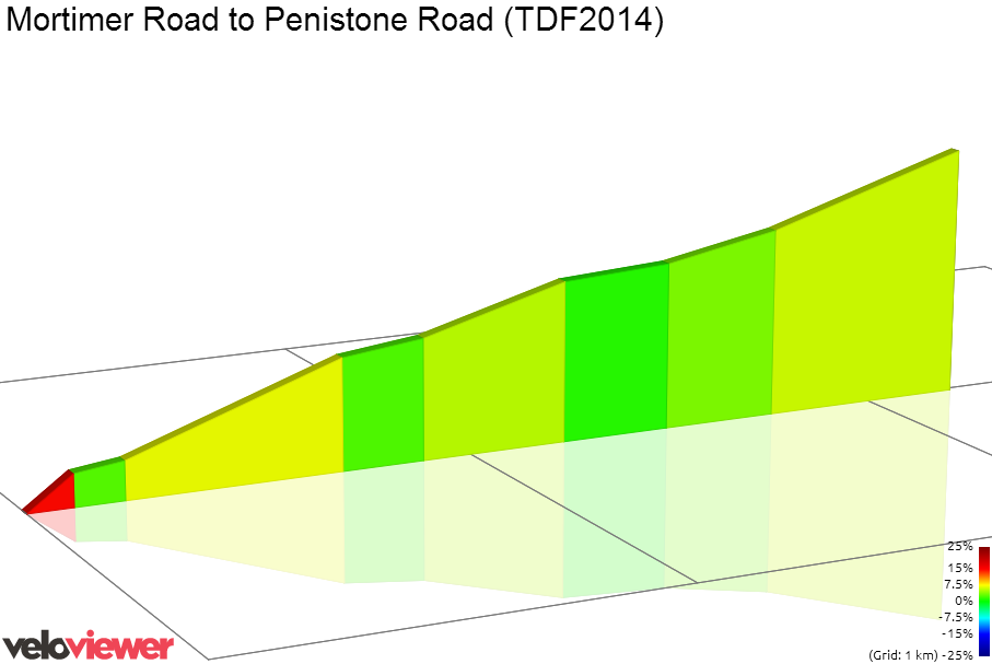2D Elevation profile image for Mortimer Road to Penistone Road (TDF2014)