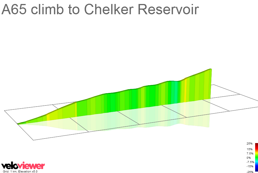 2D Elevation profile image for A65 climb to Chelker Reservoir