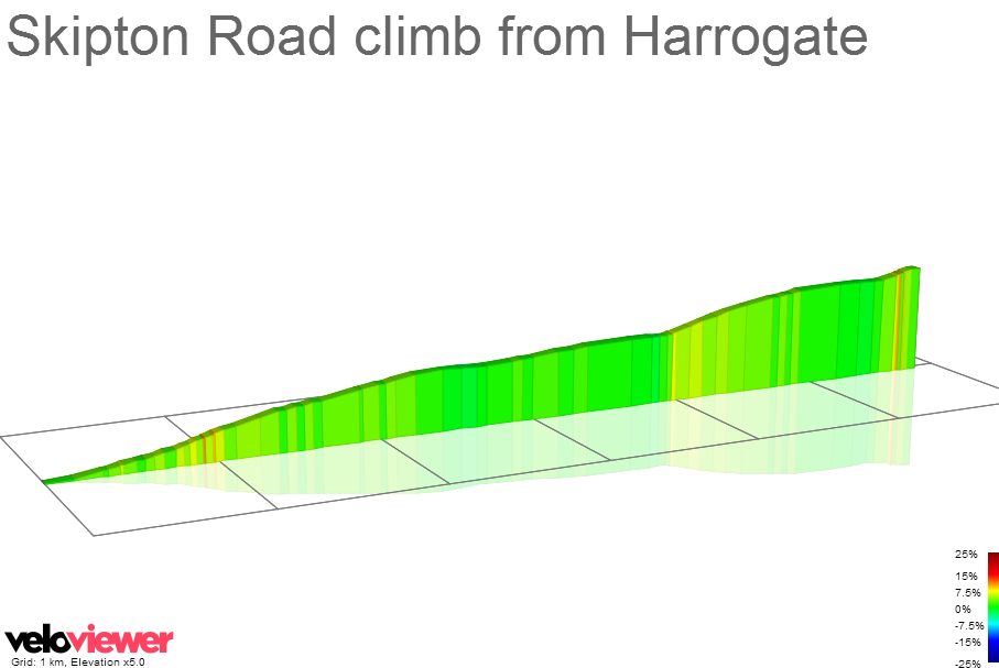 2D Elevation profile image for Skipton Road climb from Harrogate