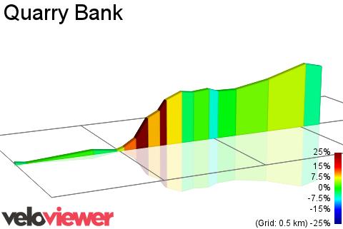 2D Elevation profile image for Quarry Bank