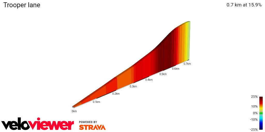 2D Elevation profile image for Trooper lane