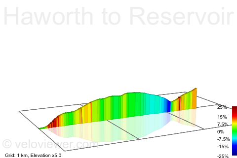 2D Elevation profile image for Haworth to Reservoir Road