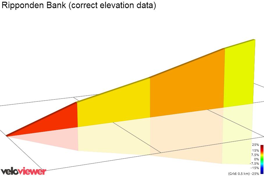 2D Elevation profile image for Ripponden Bank (correct elevation data)