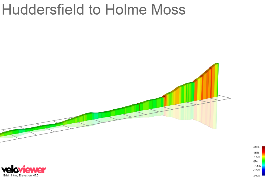 2D Elevation profile image for Huddersfield to Holme Moss
