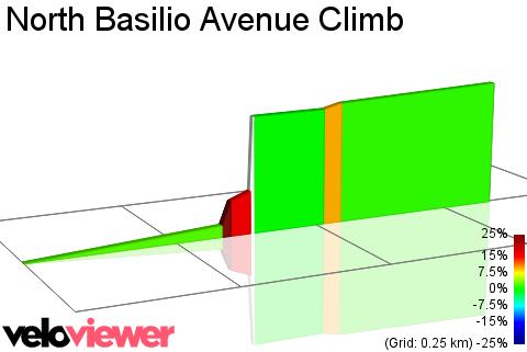 2D Elevation profile image for North Basilio Avenue Climb