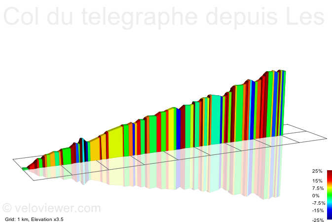 2D Elevation profile image for Col du telegraphe depuis Les seigneres