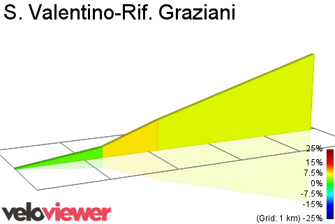 2D Elevation profile image for S. Valentino-Rif. Graziani