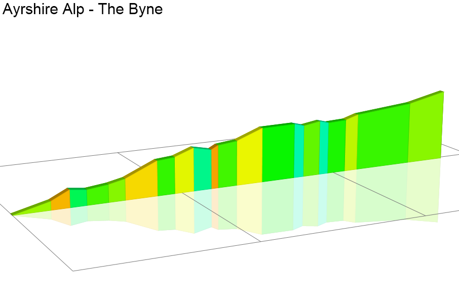 2D Elevation profile image for Ayrshire Alp - The Byne