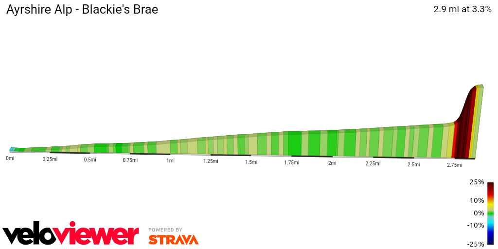 2D Elevation profile image for Ayrshire Alp - Blackie's Brae