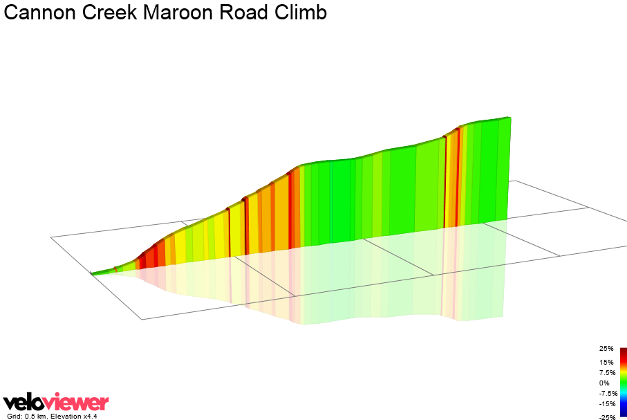 2D Elevation profile image for Cannon Creek Maroon Road Climb