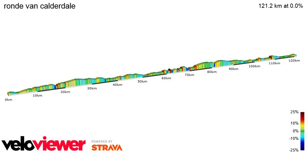 2D Elevation profile image for ronde van calderdale