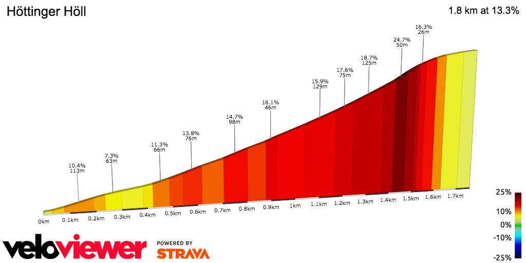 2D Elevation profile image for Gramart Climb