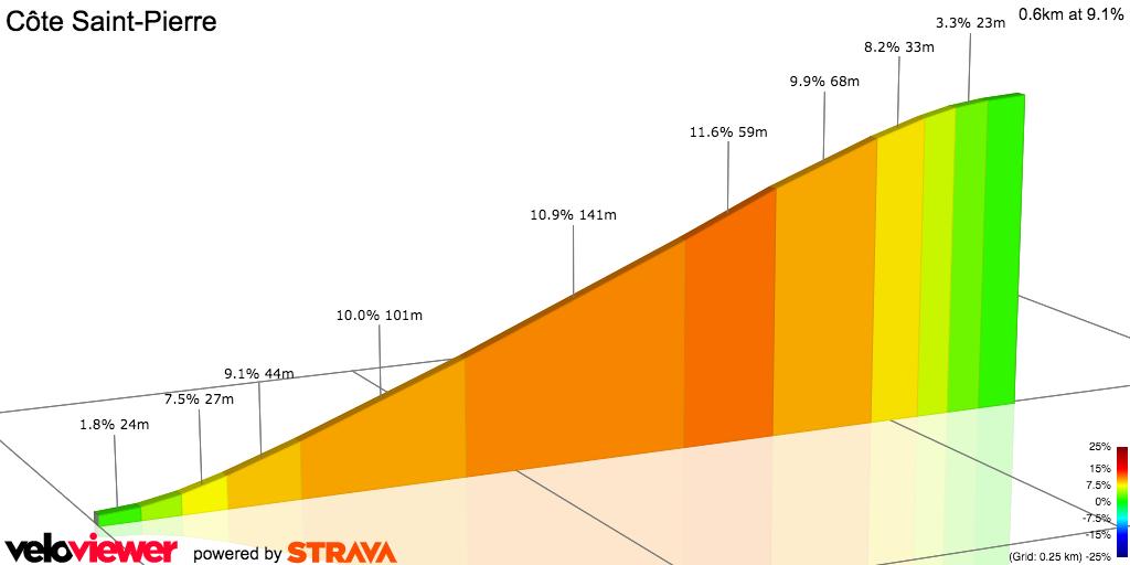 2D Elevation profile image for RAGT