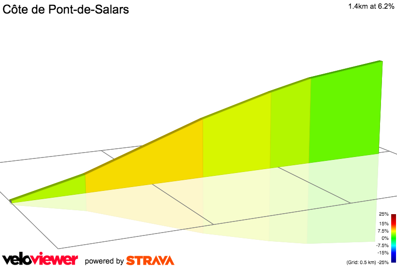 2D Elevation profile image for D611 Climb