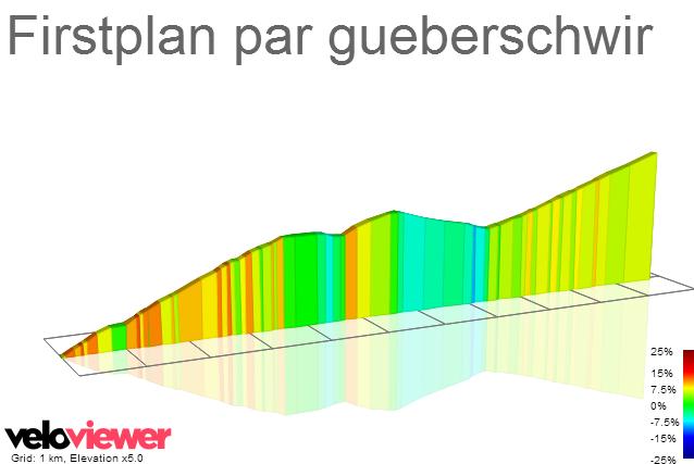 2D Elevation profile image for Firstplan par gueberschwir