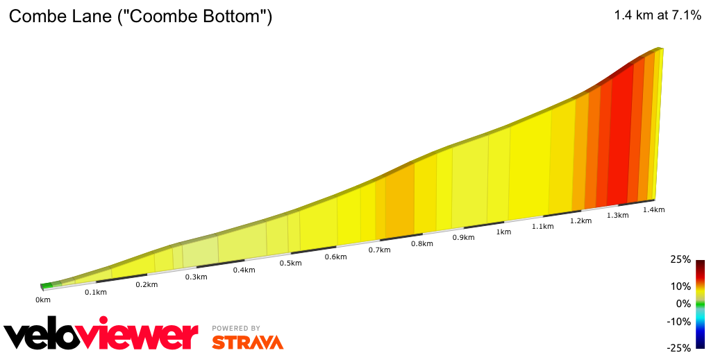2D Elevation profile image for Combe Lane (Coombe Bottom)