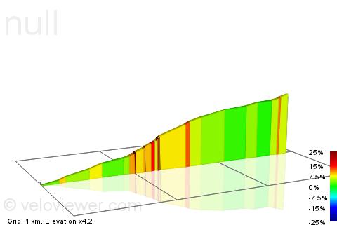 2D Elevation profile image for Col du Alderbrook