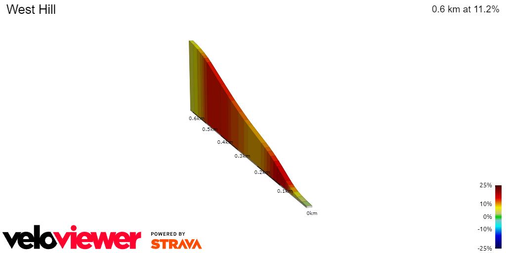 2D Elevation profile image for West Hill