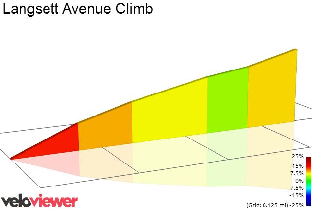 2D Elevation profile image for Langsett Avenue Climb